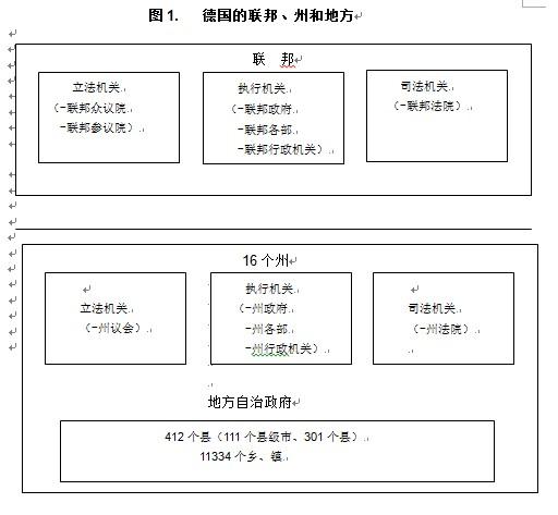 行政组织纵向结构图