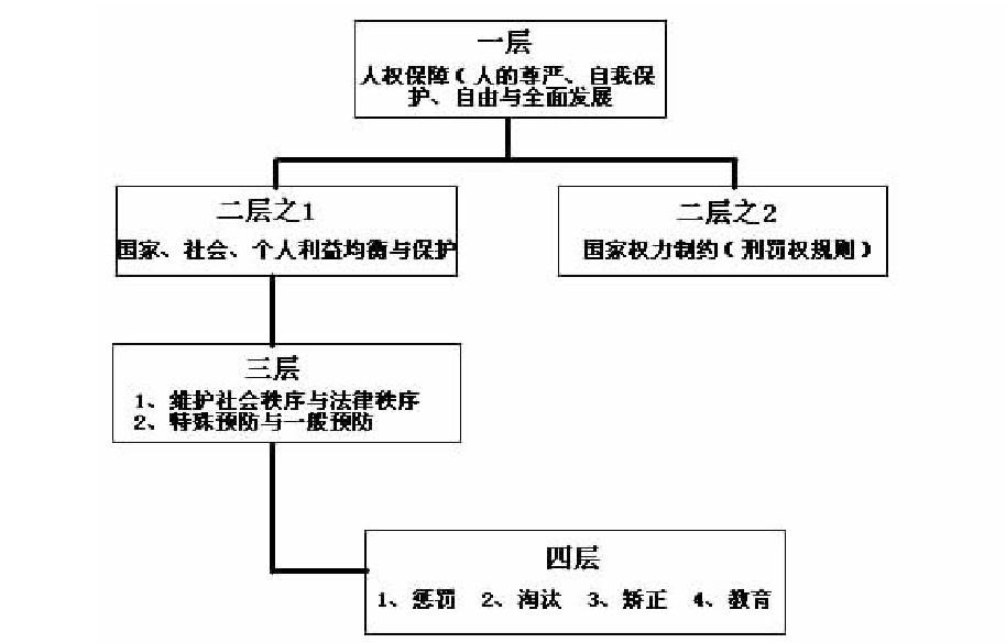 刑事法四层次目的体系结构图